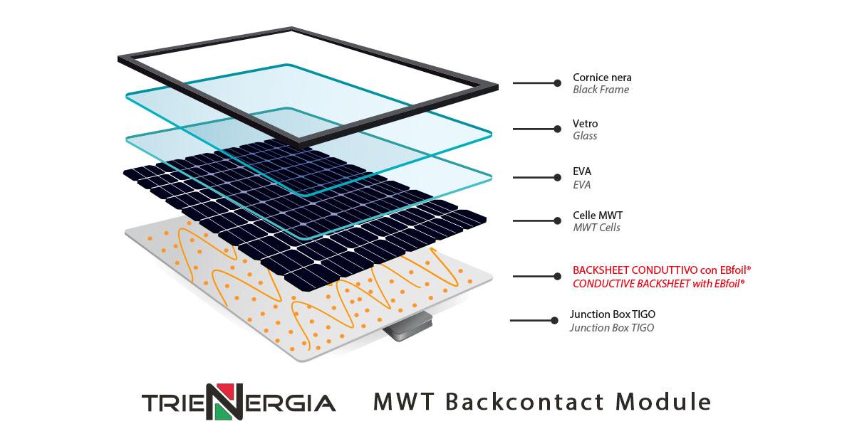 Struttura modulo Trienergia MWT Back Contact